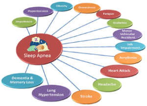 Sleep Apnea  Complications